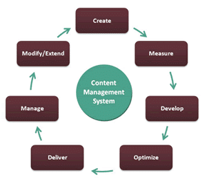 Content Management Bangkok